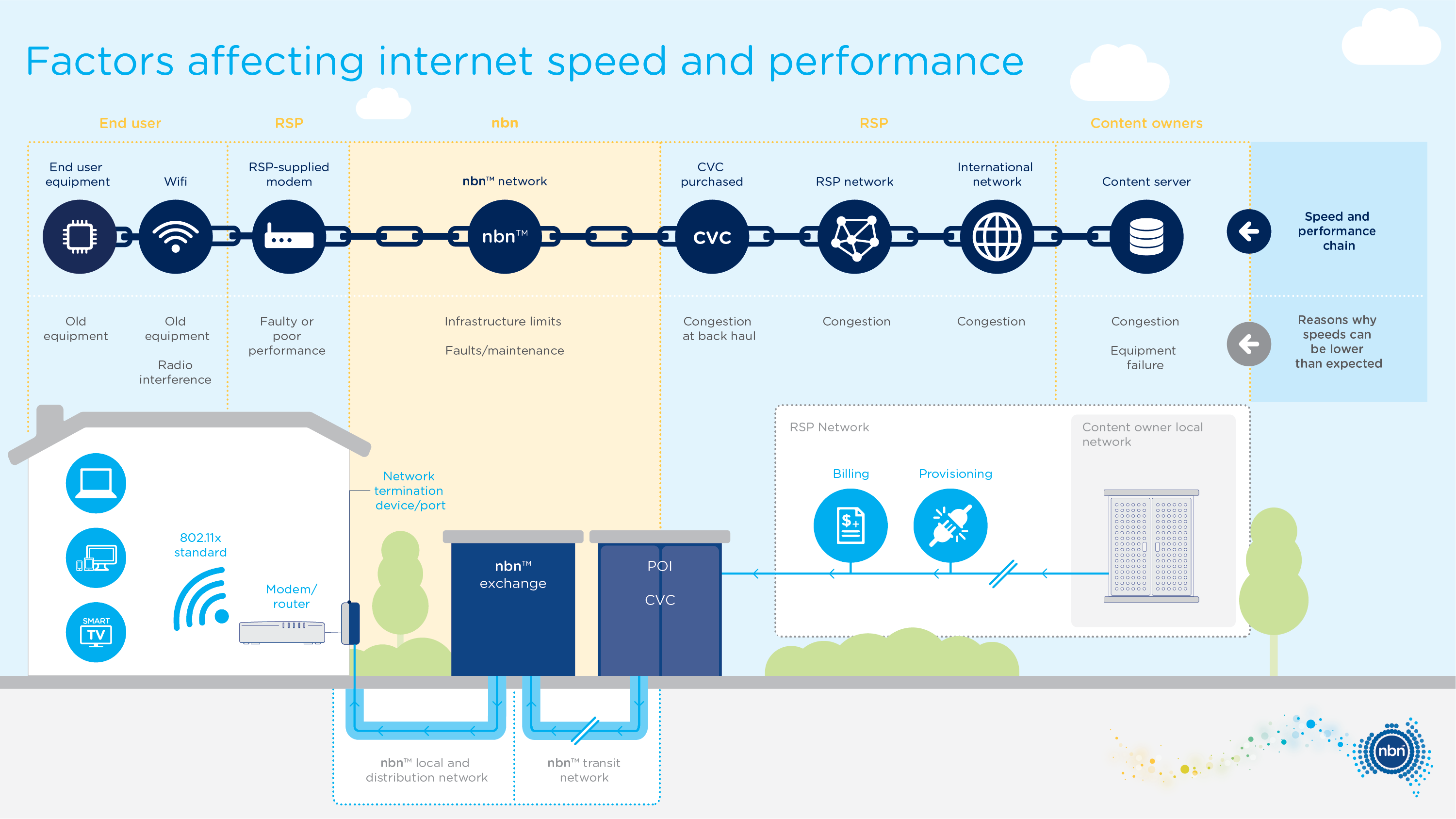 nbn factors affecting internet speed and performance